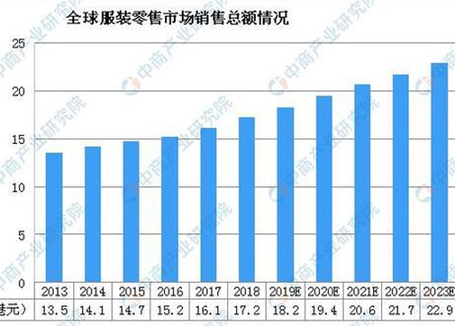 Forecast of market scale and development trend of China's clothing industry in 2020